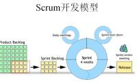 敏捷开发之Scrum扫盲篇