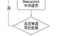 运维角度浅谈MySQL数据库优化