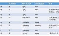 php 多维数组根据指定顺序排序 方法示例