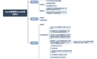 mysql数据库innodb常见索引-知识点整理